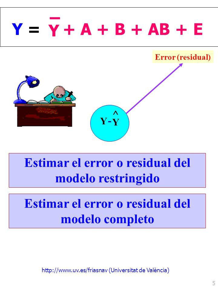 http://www.uv.es/friasnav (Universitat de València) 5 ^ Y Y - Y =Y = Y – + A + B + AB + E Error (residual) Estimar el error o residual del modelo rest
