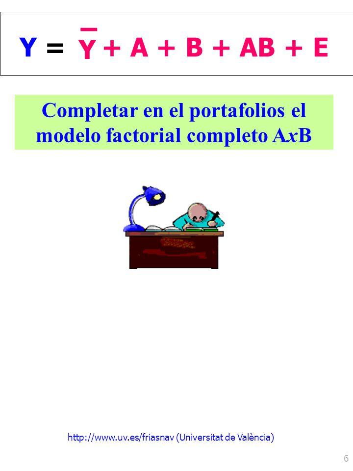 http://www.uv.es/friasnav (Universitat de València) 6 Y =Y = Y – + A + B + AB + E Completar en el portafolios el modelo factorial completo AxB