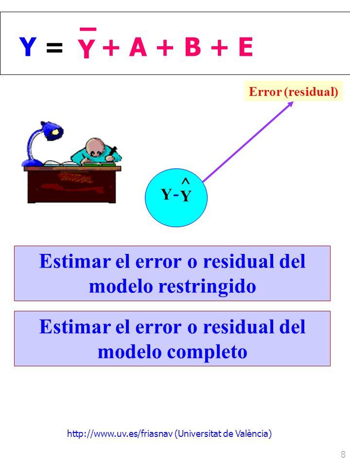 http://www.uv.es/friasnav (Universitat de València) 8 ^ Y Y - Y =Y = Y – + A + B + E Error (residual) Estimar el error o residual del modelo restringi