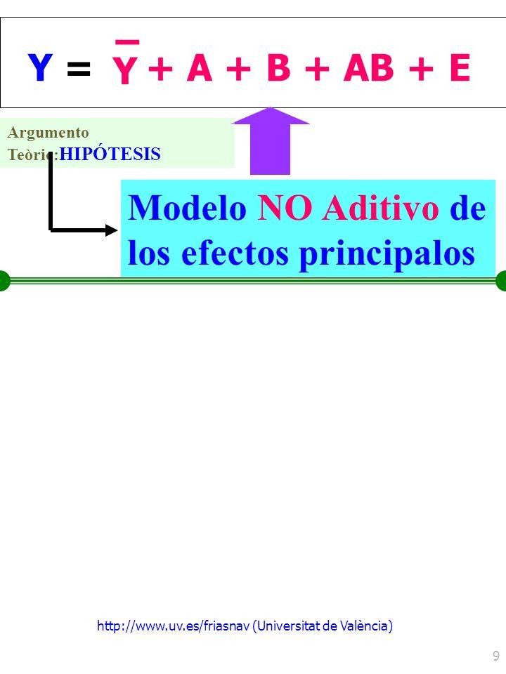 http://www.uv.es/friasnav (Universitat de València) 9 Y =Y = Y – + A + B + AB + E Modelo NO Aditivo de los efectos principalos Argumento Teòric: HIPÓT
