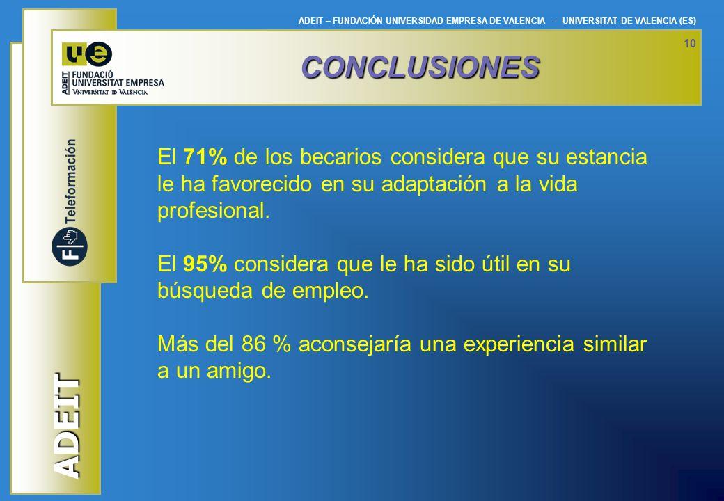 ADEIT ADEIT – FUNDACIÓN UNIVERSIDAD-EMPRESA DE VALENCIA - UNIVERSITAT DE VALENCIA (ES) 10 CONCLUSIONES El 71% de los becarios considera que su estanci