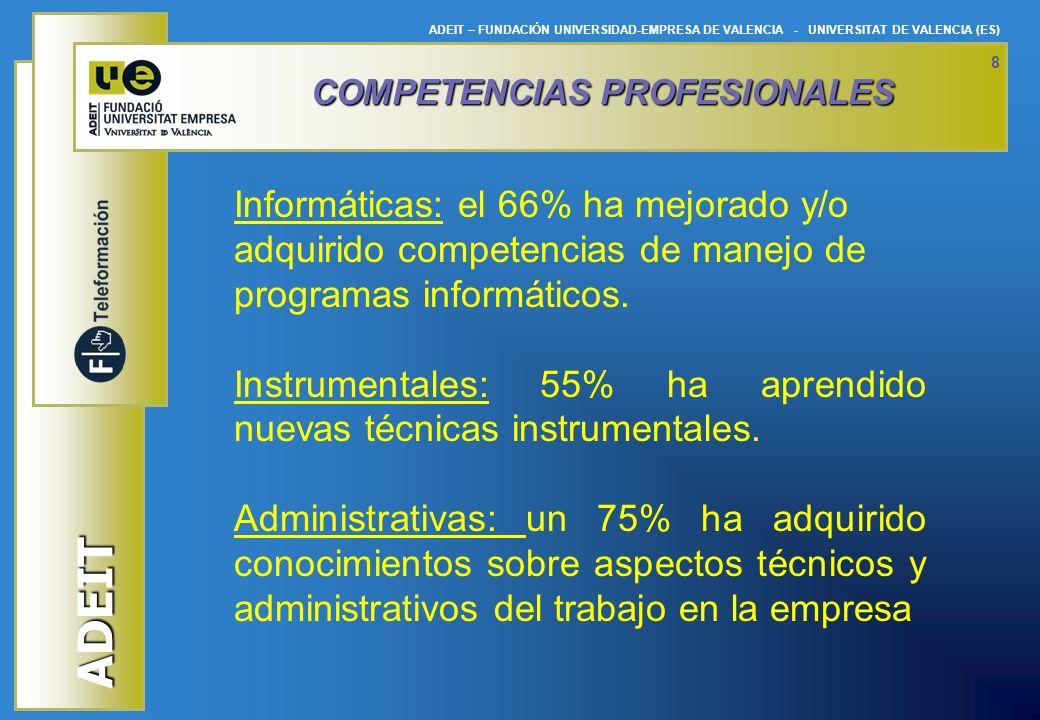 ADEIT ADEIT – FUNDACIÓN UNIVERSIDAD-EMPRESA DE VALENCIA - UNIVERSITAT DE VALENCIA (ES) 9 HABILIDADES SOCIALES Trabajo en equipo: 73% Independencia y capacidad de decisión: 75% Asumir responsabilidades: 64% Resolución de problemas: 75% Técnicas de negociación: 50% Capacidad de análisis y síntesis: 71% Espíritu empresarial (nuevas ideas, proyectos,...): 46%