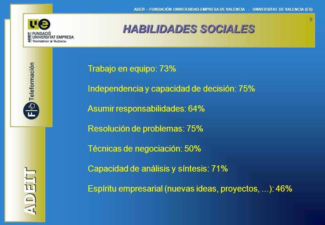 ADEIT ADEIT – FUNDACIÓN UNIVERSIDAD-EMPRESA DE VALENCIA - UNIVERSITAT DE VALENCIA (ES) 9 HABILIDADES SOCIALES Trabajo en equipo: 73% Independencia y c