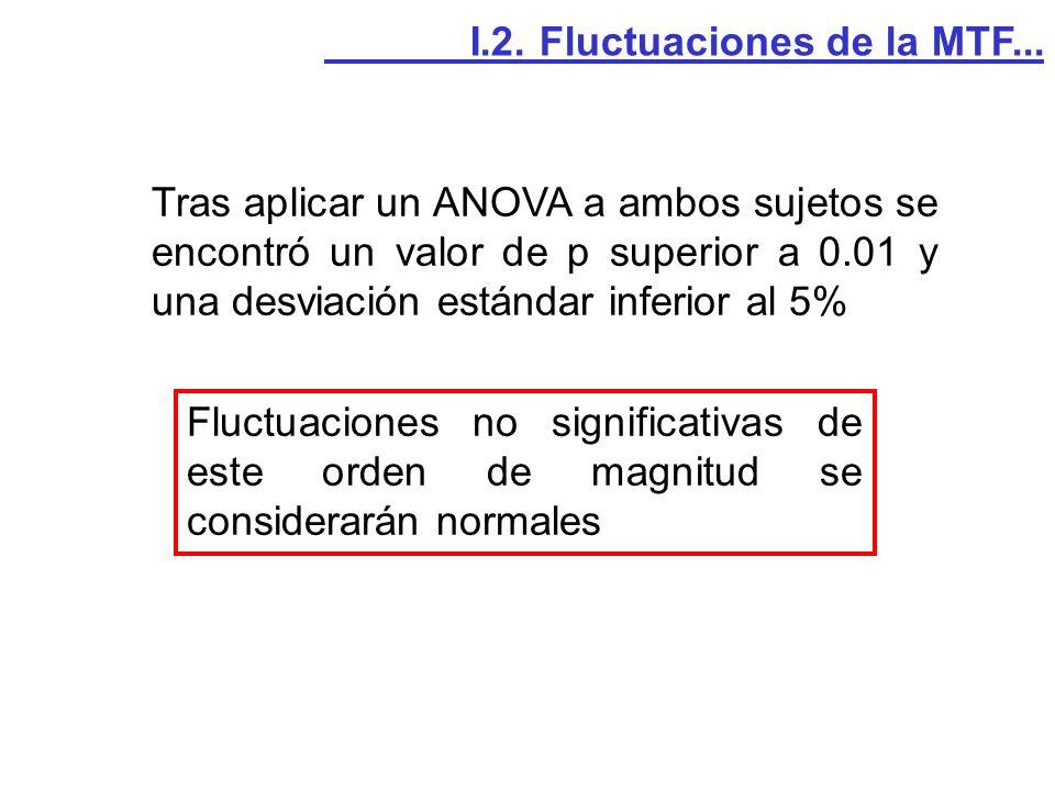 Tras aplicar un ANOVA a ambos sujetos se encontró un valor de p superior a 0.01 y una desviación estándar inferior al 5% I.2. Fluctuaciones de la MTF.