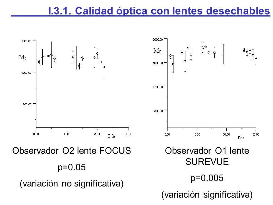Observador O1 lente SUREVUE p=0.005 (variación significativa) Observador O2 lente FOCUS p=0.05 (variación no significativa) I.3.1. Calidad óptica con