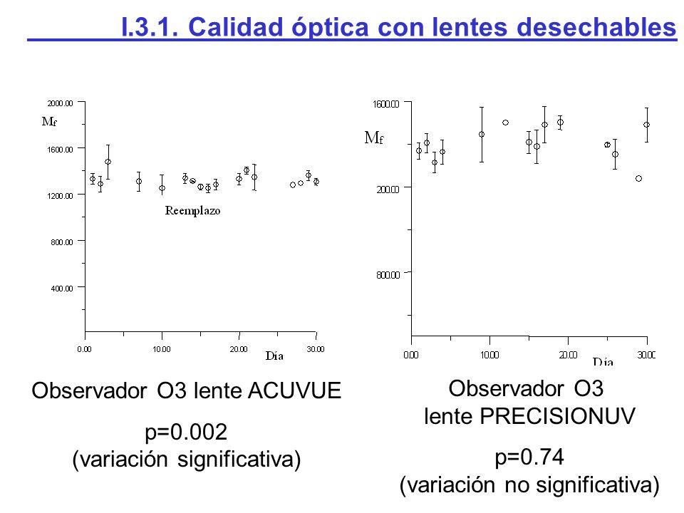 Observador O3 lente ACUVUE p=0.002 (variación significativa) Observador O3 lente PRECISIONUV p=0.74 (variación no significativa) I.3.1.