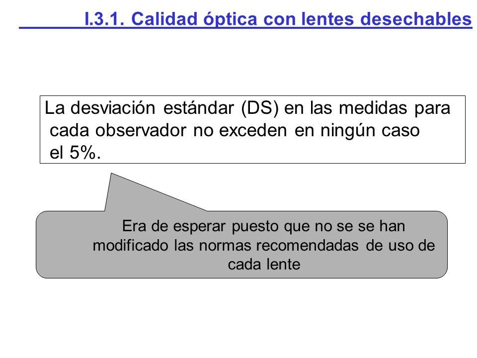La desviación estándar (DS) en las medidas para cada observador no exceden en ningún caso el 5%. Era de esperar puesto que no se se han modificado las