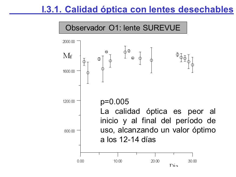Observador O1: lente SUREVUE I.3.1. Calidad óptica con lentes desechables p=0.005 La calidad óptica es peor al inicio y al final del período de uso, a
