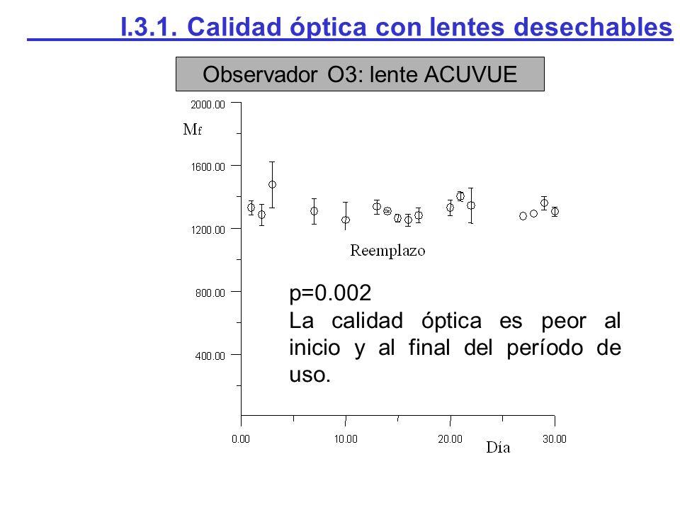 Observador O3: lente ACUVUE I.3.1. Calidad óptica con lentes desechables p=0.002 La calidad óptica es peor al inicio y al final del período de uso.
