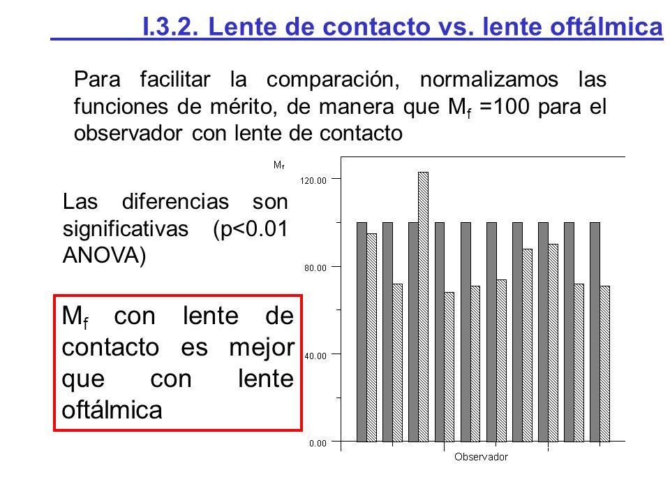 Para facilitar la comparación, normalizamos las funciones de mérito, de manera que M f =100 para el observador con lente de contacto I.3.2.