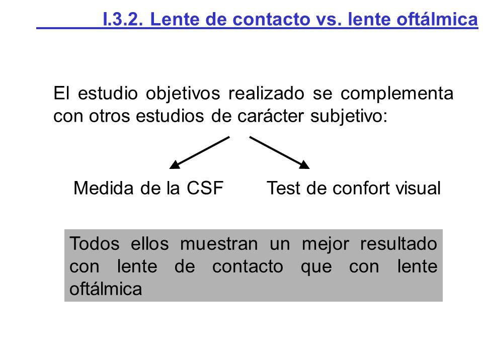 El estudio objetivos realizado se complementa con otros estudios de carácter subjetivo: Medida de la CSFTest de confort visual Todos ellos muestran un mejor resultado con lente de contacto que con lente oftálmica I.3.2.