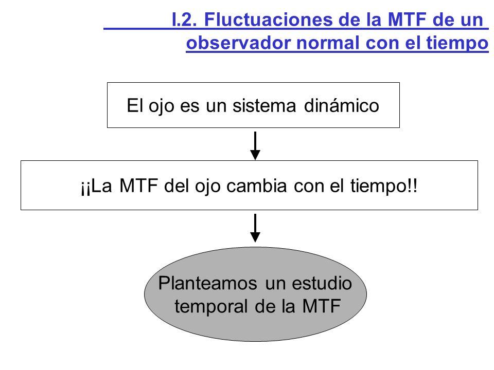 El ojo es un sistema dinámico ¡¡La MTF del ojo cambia con el tiempo!! Planteamos un estudio temporal de la MTF I.2. Fluctuaciones de la MTF de un obse