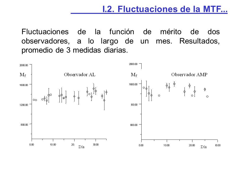 Fluctuaciones de la función de mérito de dos observadores, a lo largo de un mes. Resultados, promedio de 3 medidas diarias. I.2. Fluctuaciones de la M
