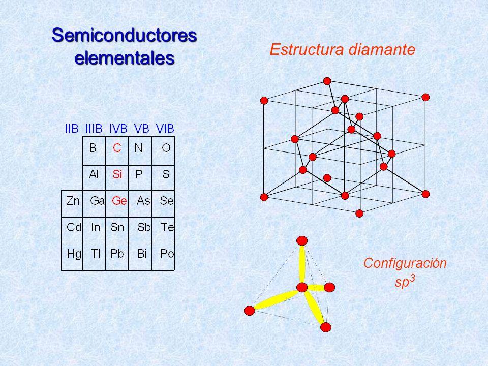 Semiconductores elementales Estructura diamante Configuración sp 3