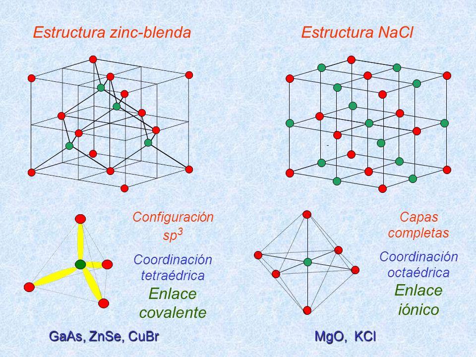 Estructura zinc-blenda Configuración sp 3 Coordinación tetraédrica Enlace covalente Estructura NaCl Capas completas Coordinación octaédrica Enlace ión