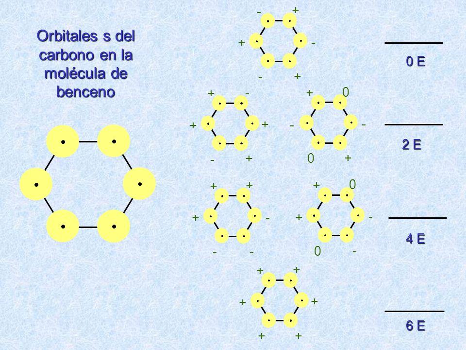 Orbitales s del carbono en la molécula de benceno + + + + + + 6 E + + - - + - + 0 0 - + - 4 E + - - + + + + 0 0 + - - 2 E - + - + + - 0 E