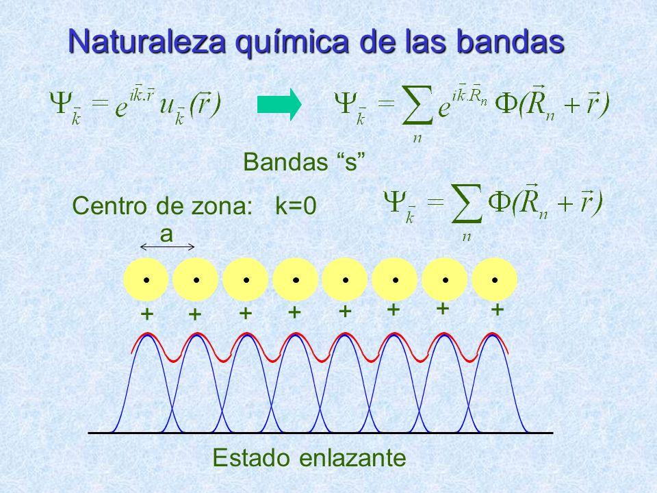 Naturaleza química de las bandas Centro de zona: k=0 Bandas s Estado enlazante + + a + + + ++ +