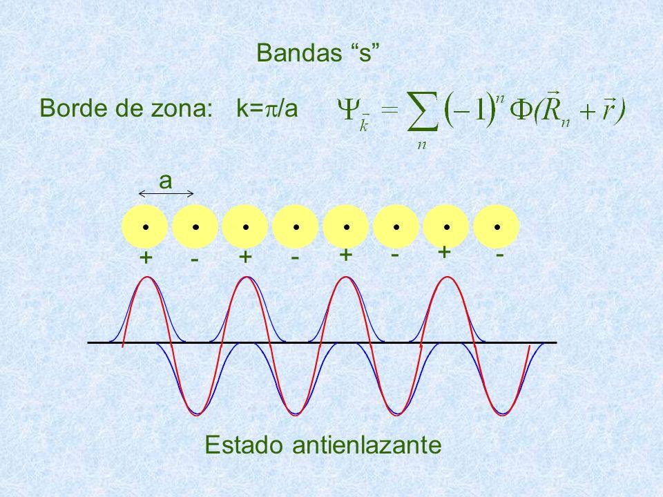 Borde de zona: k= /a Bandas s Estado antienlazante a + - + - + -- +