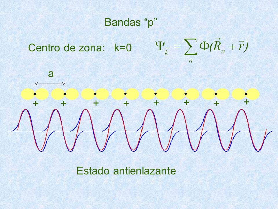 Centro de zona: k=0 Bandas p Estado antienlazante a ++ + + + + + +