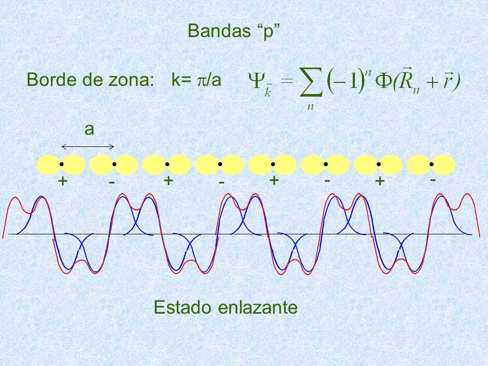 Borde de zona: k= /a Bandas p Estado enlazante a +- + - + - - +