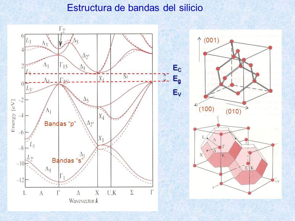 ECECECEC EgEgEgEg EVEVEVEV Estructura de bandas del silicio Bandas p Bandas s (100) (010) (001)