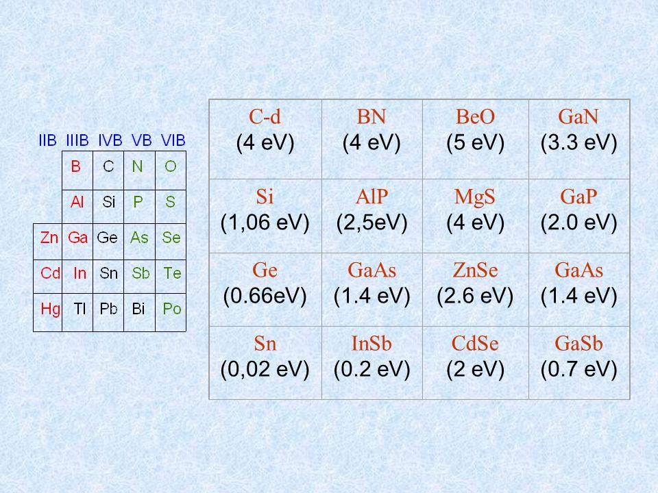 C-d (4 eV) BN (4 eV) BeO (5 eV) GaN (3.3 eV) Si (1,06 eV) AlP (2,5eV) MgS (4 eV) GaP (2.0 eV) Ge (0.66eV) GaAs (1.4 eV) ZnSe (2.6 eV) GaAs (1.4 eV) Sn
