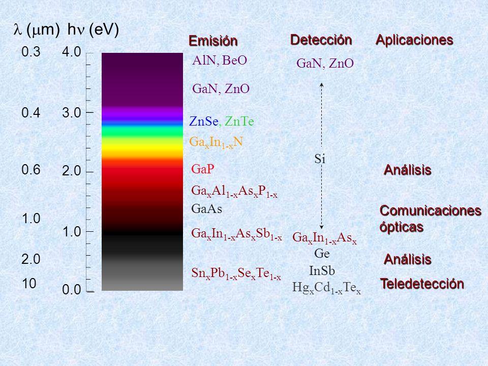 4.0 3.0 2.0 1.0 0.0 h (eV) GaN, ZnO GaP GaAs Ga x Al 1-x As x P 1-x Ga x In 1-x As x Sb 1-x Ga x In 1-x N Sn x Pb 1-x Se x Te 1-x Si Emisión Detección
