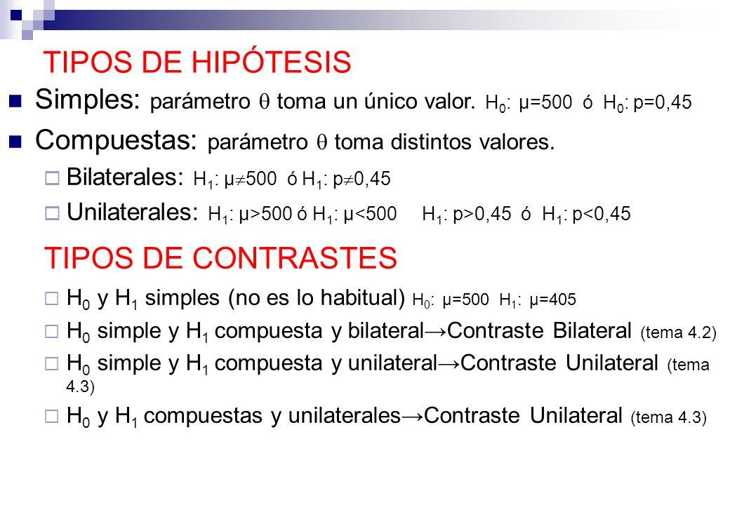 Hipótesis nula H o Es la que contrastamos, es la más simple de las dos hipótesis.
