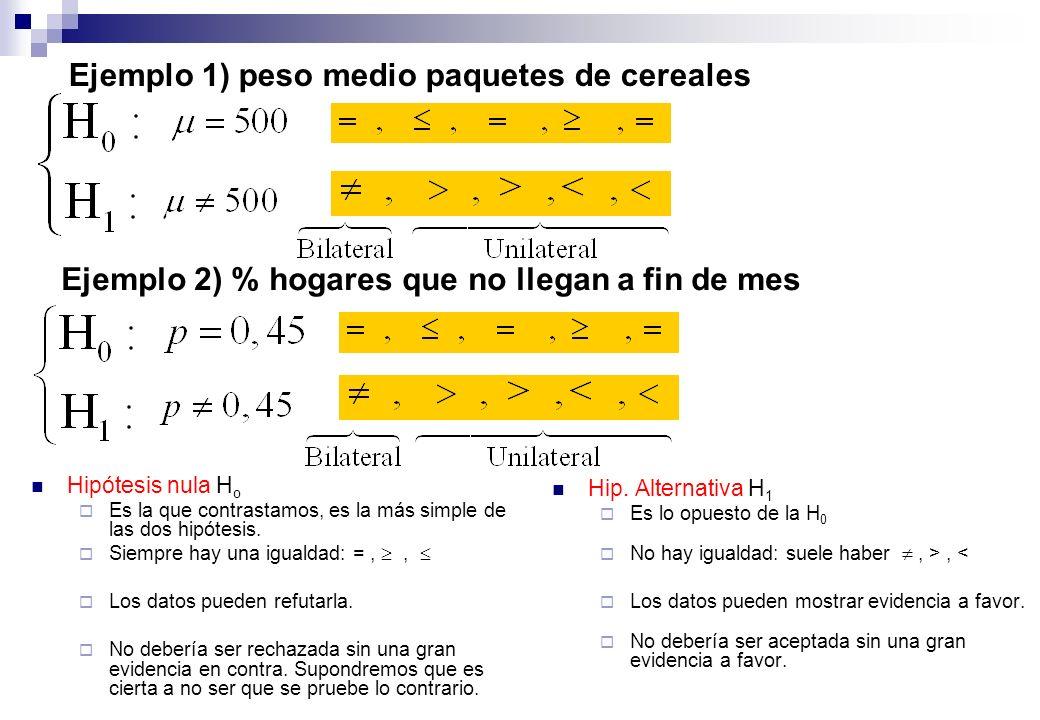 Procedimiento a seguir en un Contraste de Hipótesis: Paso 1: Establecer la hipótesis nula y la alternativa Ho y H1 Paso 2: Fijar el nivel de significación α Paso 3: Identificar el estadístico de prueba y su distribución de probabilidad (Normal, t Student, Chi Cuadrado, F Snedecor) Paso 4: Establecer una regla de decisión (identificar las regiones de rechazo y de aceptación de Ho) Paso 5: Seleccionar una muestra, calcular el valor del estadístico de prueba Paso 6: Tomar una decisión respecto a la Ho Aceptar (No rechazar) la hipótesis nula Rechazar la hipótesis nula y aceptar la alternativa
