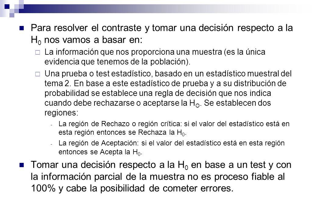 Tipos de error al contrastar hipótesis Decisión Realidad No Rechazar H 0 (Aceptar H 0 ) Rechazar H 0 (Aceptar H 1 ) H 0 cierta H 0 falsa