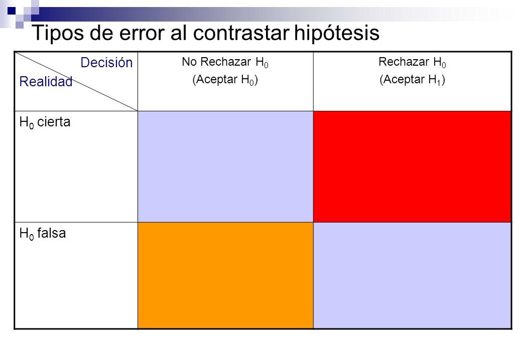 Tipos de error al contrastar hipótesis Decisión Realidad No Rechazar H 0 (Aceptar H 0 ) Rechazar H 0 (Aceptar H 1 ) H 0 cierta Correcto H 0 falsa