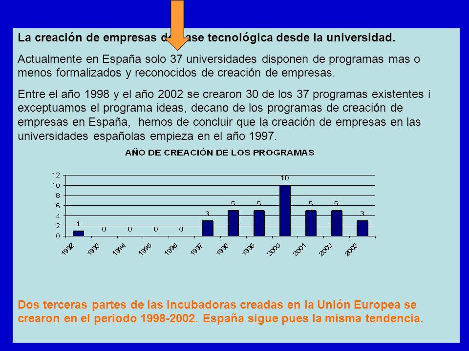 La creación de empresas de base tecnológica desde la universidad. Actualmente en España solo 37 universidades disponen de programas mas o menos formal