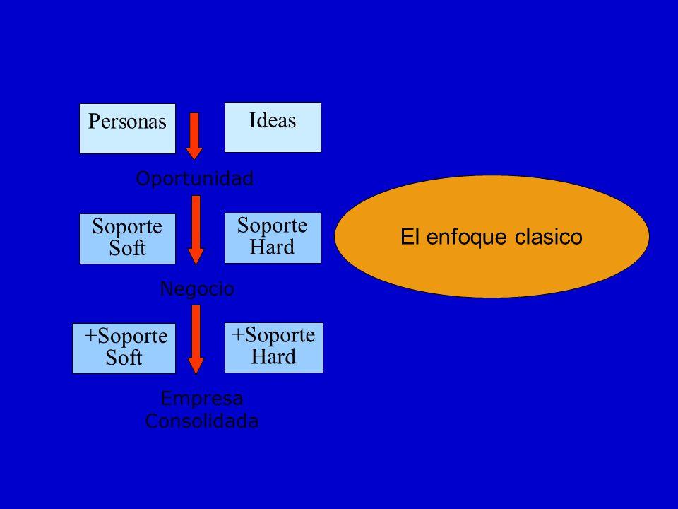 Personas Oportunidad Negocio Ideas Soporte Soft Soporte Hard Empresa Consolidada +Soporte Soft +Soporte Hard El enfoque clasico