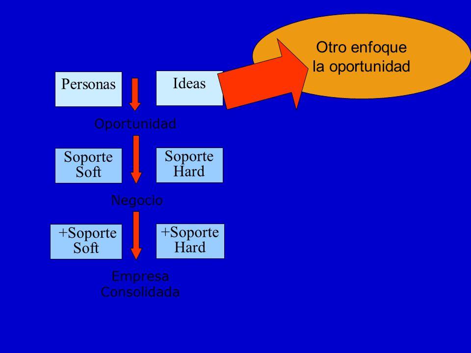 Personas Oportunidad Negocio Ideas Soporte Soft Soporte Hard Empresa Consolidada +Soporte Soft +Soporte Hard Otro enfoque la oportunidad
