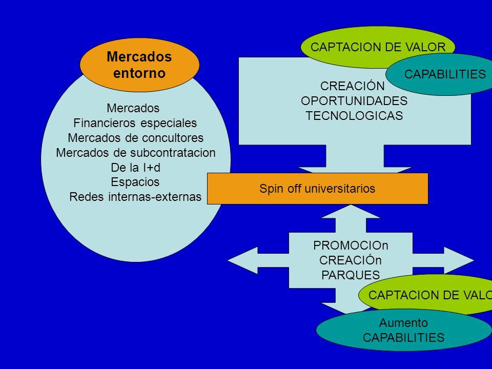 PROMOCIOn CREACIÓn PARQUES CREACIÓN OPORTUNIDADES TECNOLOGICAS Mercados Financieros especiales Mercados de concultores Mercados de subcontratacion De la I+d Espacios Redes internas-externas CAPTACION DE VALOR CAPABILITIES Aumento CAPABILITIES Spin off universitarios Mercados entorno
