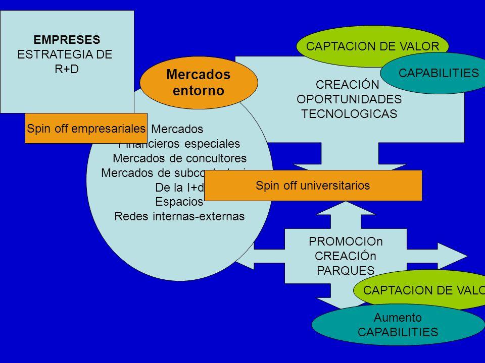 PROMOCIOn CREACIÓn PARQUES CREACIÓN OPORTUNIDADES TECNOLOGICAS Mercados Financieros especiales Mercados de concultores Mercados de subcontratacion De la I+d Espacios Redes internas-externas CAPTACION DE VALOR CAPABILITIES Aumento CAPABILITIES Spin off universitarios Mercados entorno EMPRESES ESTRATEGIA DE R+D Spin off empresariales