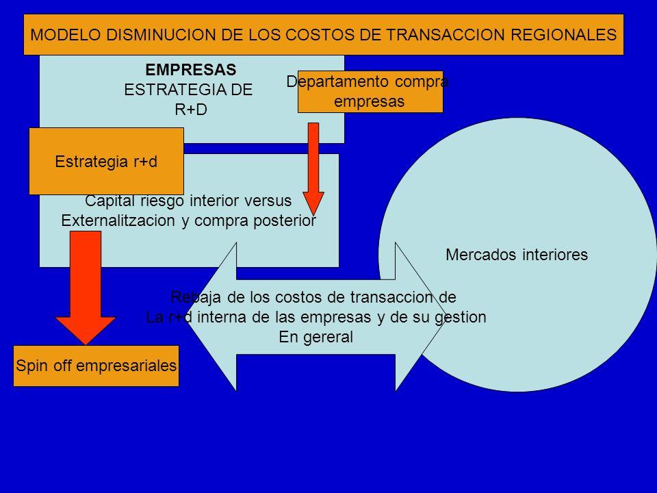 EMPRESAS ESTRATEGIA DE R+D Mercados interiores MODELO DISMINUCION DE LOS COSTOS DE TRANSACCION REGIONALES Departamento compra empresas Spin off empres