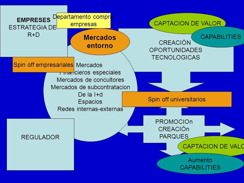PROMOCIOn CREACIÓn PARQUES CREACIÓN OPORTUNIDADES TECNOLOGICAS Mercados Financieros especiales Mercados de concultores Mercados de subcontratacion De la I+d Espacios Redes internas-externas CAPTACION DE VALOR CAPABILITIES Aumento CAPABILITIES Spin off universitarios Mercados entorno EMPRESES ESTRATEGIA DE R+D Spin off empresariales REGULADOR Departamento compra empresas