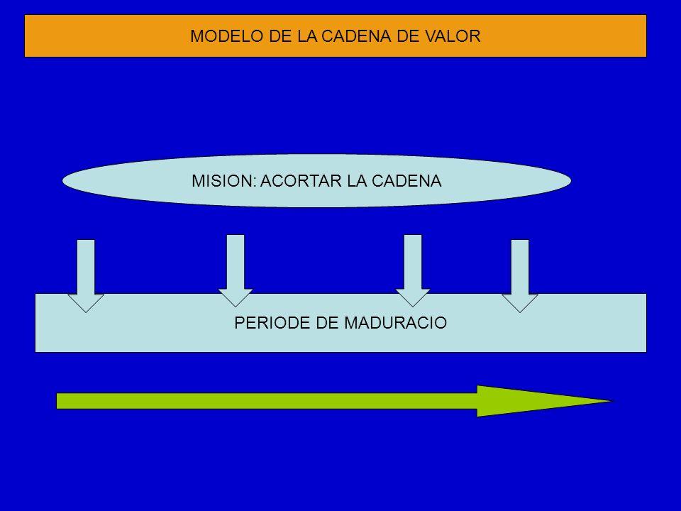 PERIODE DE MADURACIO MISION: ACORTAR LA CADENA MODELO DE LA CADENA DE VALOR