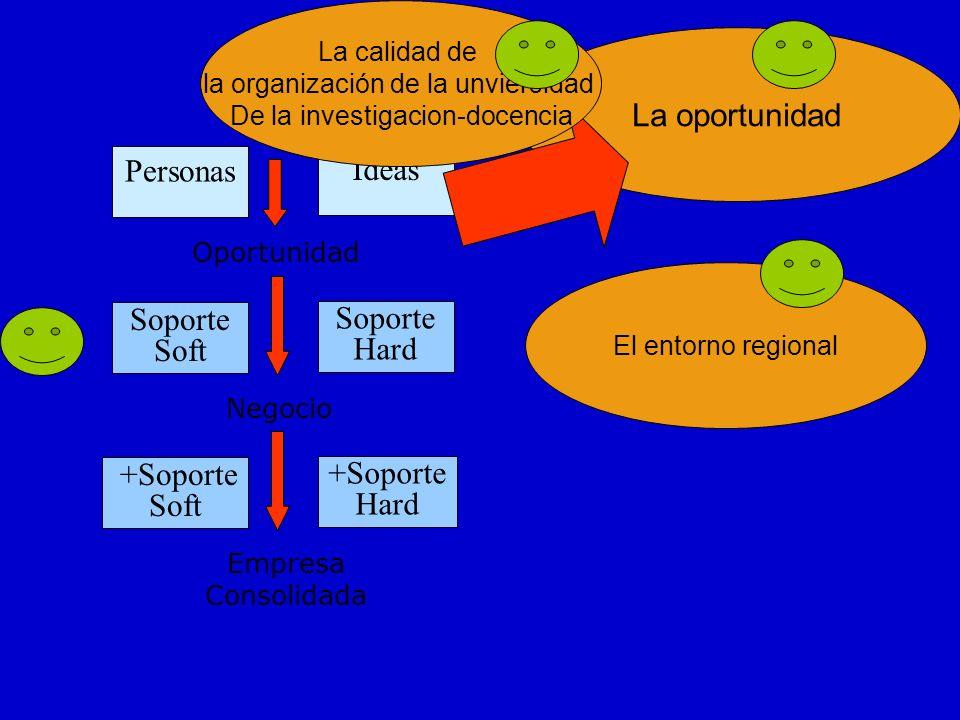 Personas Oportunidad Negocio Ideas Soporte Soft Soporte Hard Empresa Consolidada +Soporte Soft +Soporte Hard La oportunidad El entorno regional La calidad de la organización de la unviersidad De la investigacion-docencia