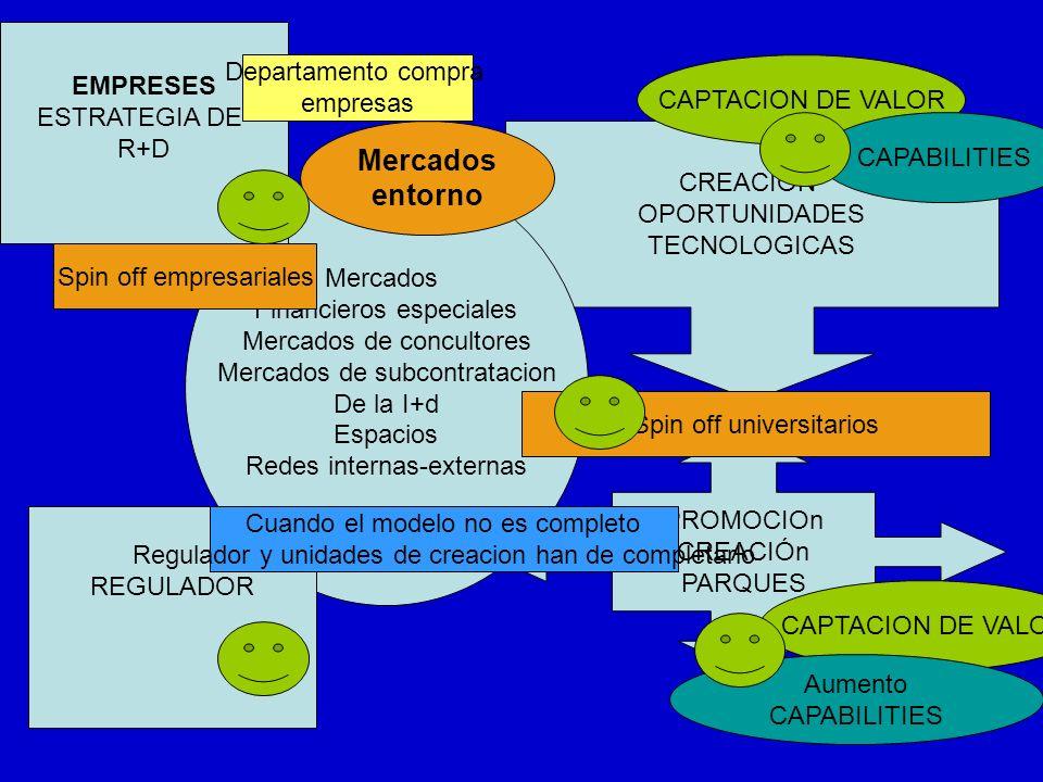 PROMOCIOn CREACIÓn PARQUES CREACIÓN OPORTUNIDADES TECNOLOGICAS Mercados Financieros especiales Mercados de concultores Mercados de subcontratacion De la I+d Espacios Redes internas-externas CAPTACION DE VALOR CAPABILITIES Aumento CAPABILITIES Spin off universitarios Mercados entorno EMPRESES ESTRATEGIA DE R+D Spin off empresariales REGULADOR Departamento compra empresas Cuando el modelo no es completo Regulador y unidades de creacion han de completarlo