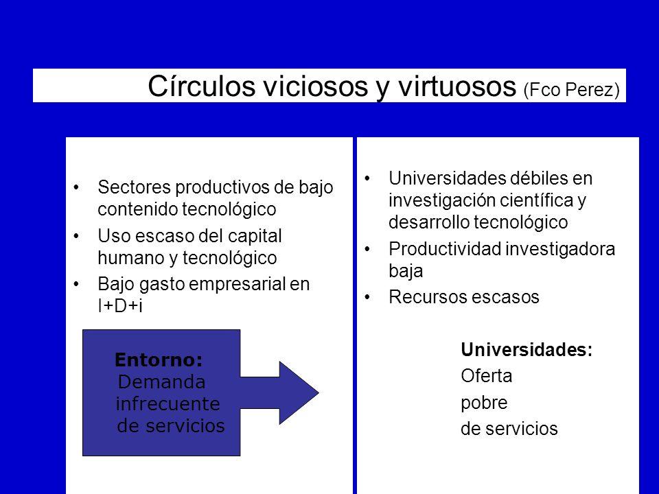 Círculos viciosos y virtuosos (Fco Perez) Sectores productivos de bajo contenido tecnológico Uso escaso del capital humano y tecnológico Bajo gasto em