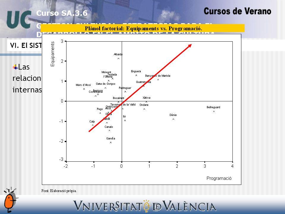 Curso SA.3.6 GESTION CULTURAL: ESTRATEGIAS PARA EL DESARROLLO EN EL AMBITO DE LA CULTURA Las relaciones internas VI.