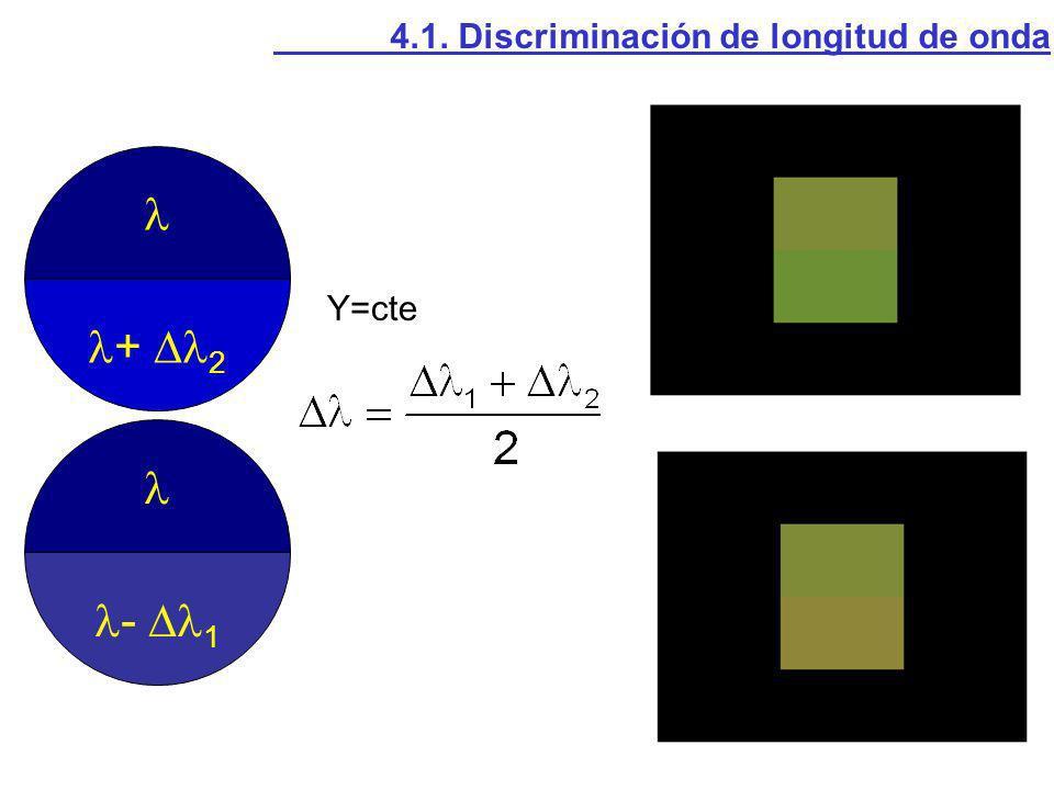 Y=cte - 1 + 2 4.1. Discriminación de longitud de onda