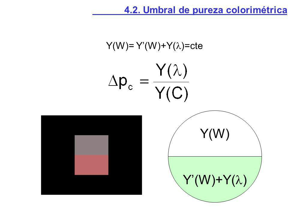 Y(W)+Y( ) Y(W) Y(W)= Y(W)+Y( )=cte 4.2. Umbral de pureza colorimétrica