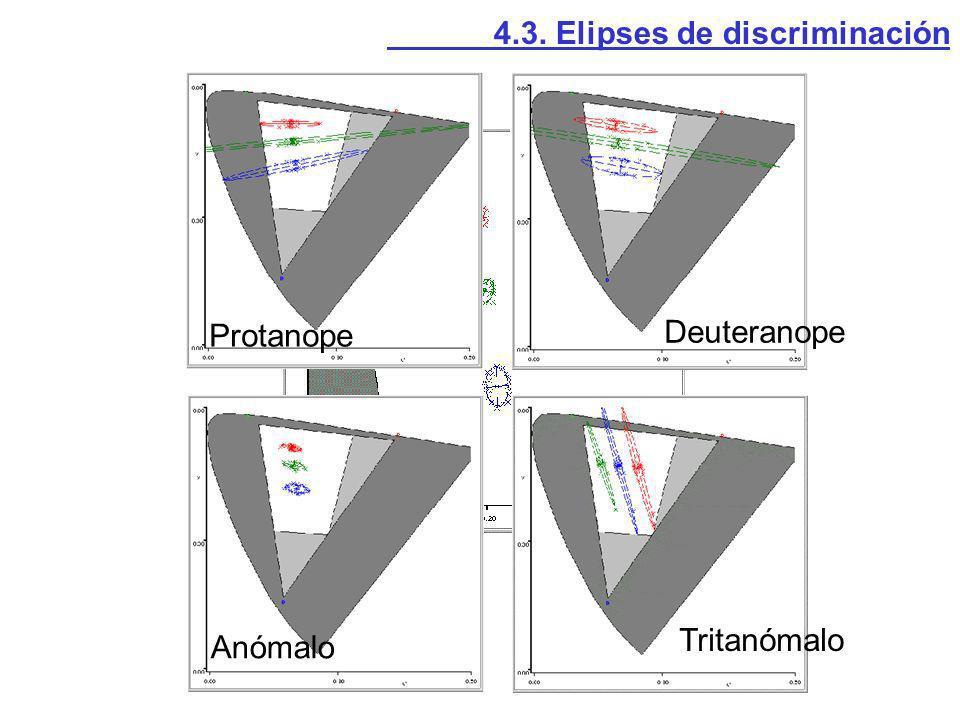 Protanope Deuteranope Anómalo Tritanómalo 4.3. Elipses de discriminación