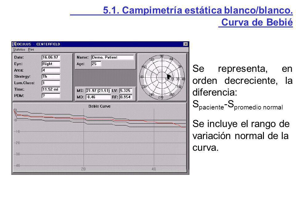 5.1. Campimetría estática blanco/blanco. Curva de Bebié Se representa, en orden decreciente, la diferencia: S paciente -S promedio normal Se incluye e