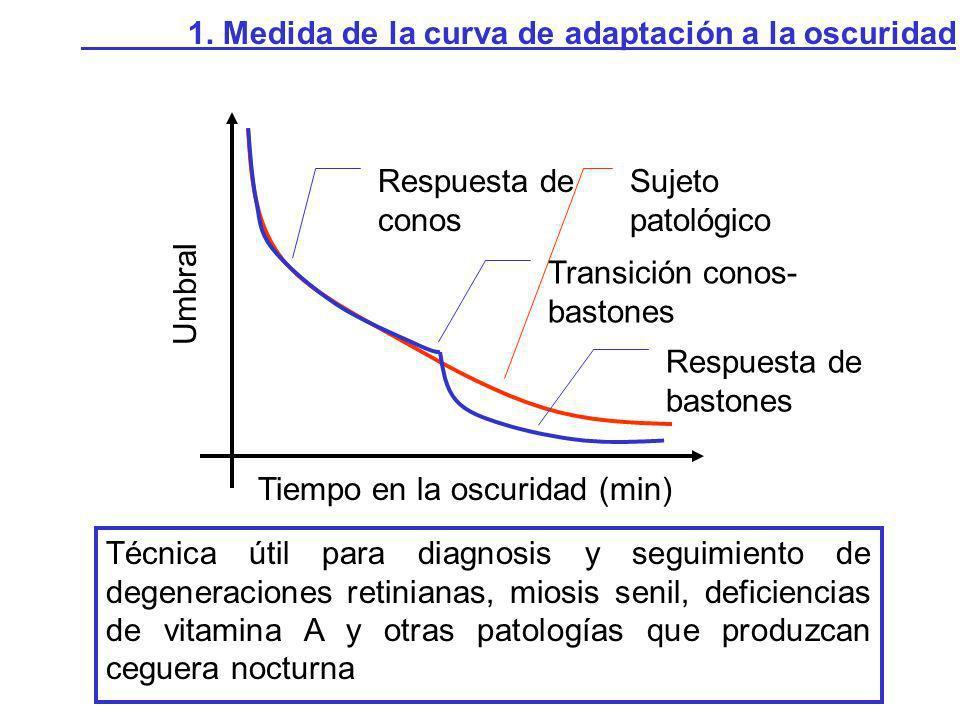 Ejemplo: Curva de adaptación a la oscuridad, tras blanqueo con una luz blanca de 1050 cd/m 2.