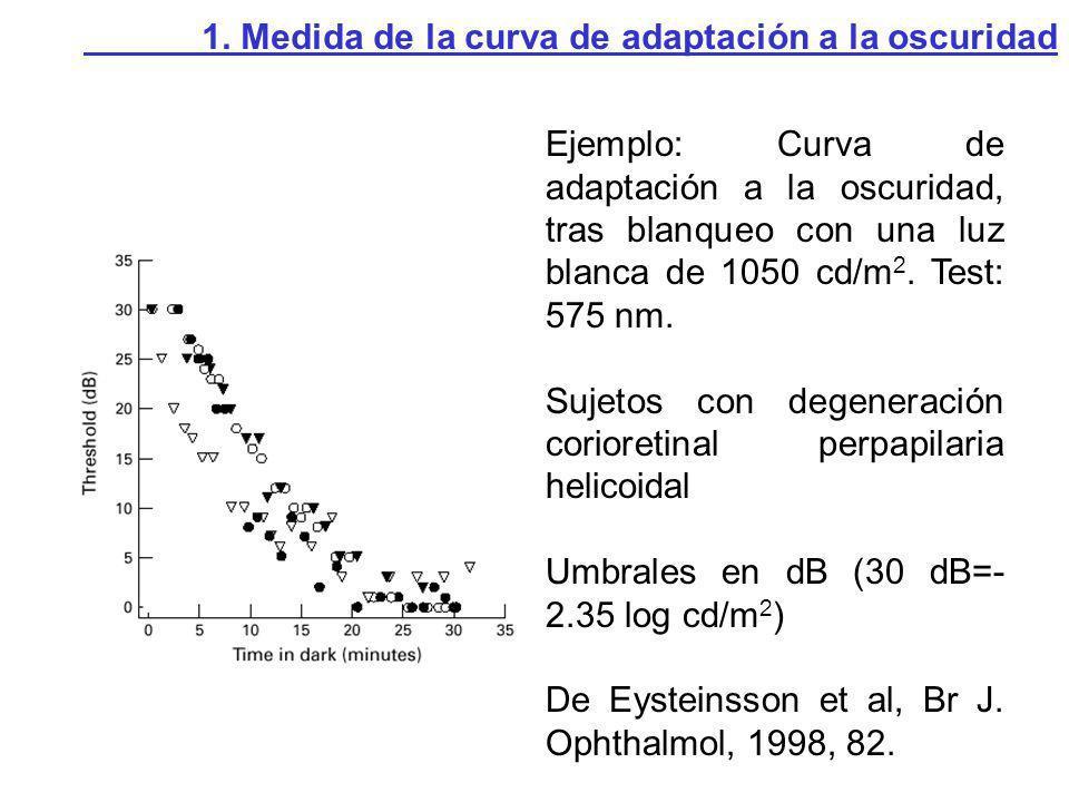 Ejemplo: Curva de adaptación a la oscuridad, tras blanqueo con una luz blanca de 1050 cd/m 2. Test: 575 nm. Sujetos con degeneración corioretinal perp