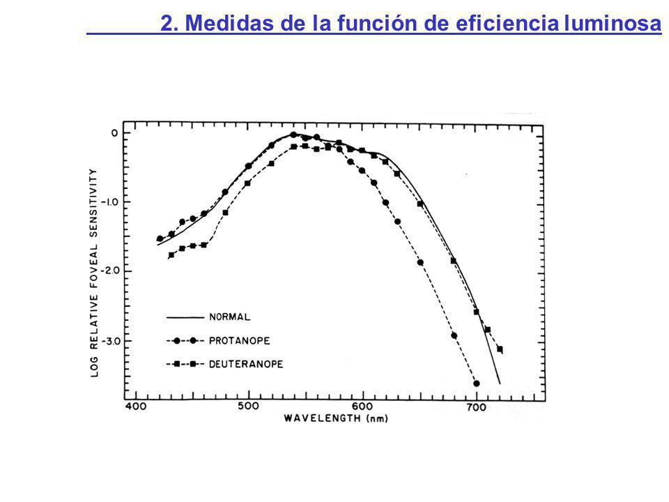 2. Medidas de la función de eficiencia luminosa